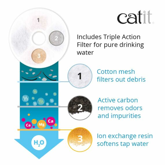 The Catit Flower Fountain includes a Triple Action Filter for pure drinking water