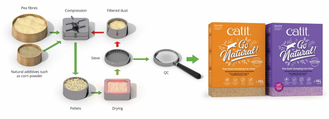 Go Natural Pea Husk litter - Low-waste production with unique results