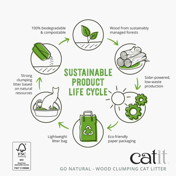 Go Natural Wood Clumping Cat Litter - Sustainable Product Life Cycle