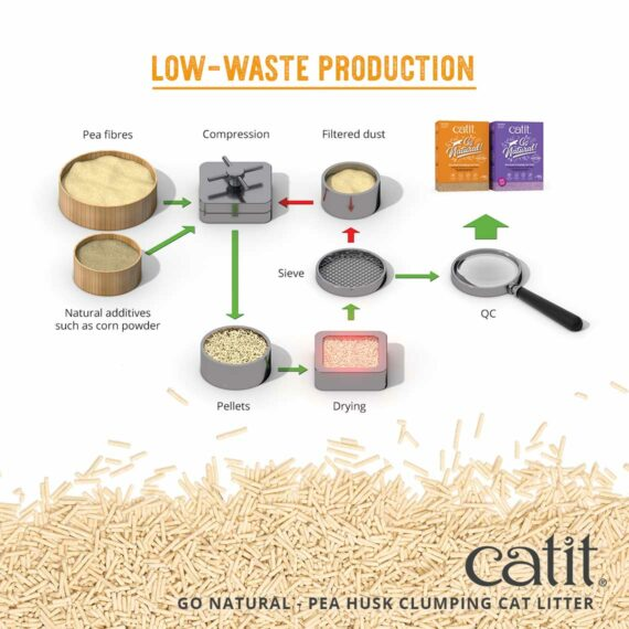 Go Natural Pea Husk - Low-waste production